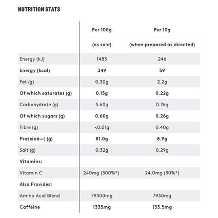 جدول ارزش غذایی پودر آمینو درایو پی اچ دی